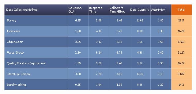 Data Collection Plan Template New Problem Analysis Prioritization Matrix