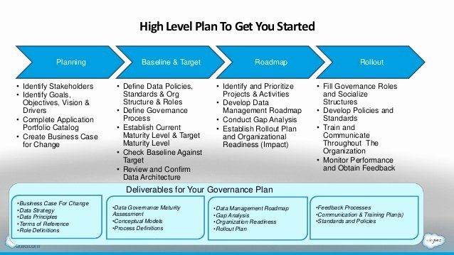 Data Management Plan Template Fresh Data Governance Plan Example Templates Resume Examples
