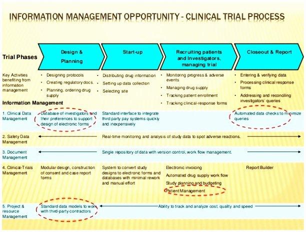 Data Management Plan Template Lovely 9 Clinical Data Management Plan Template Woati