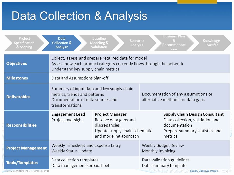 Data Management Plan Template Lovely Delivery Methodology Ppt Video Online