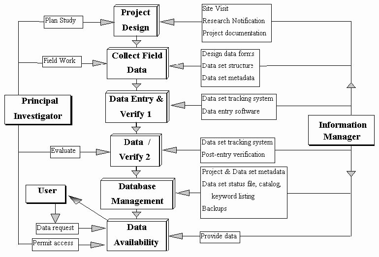 Data Management Plan Template New Jornada Lter Data Management Plan