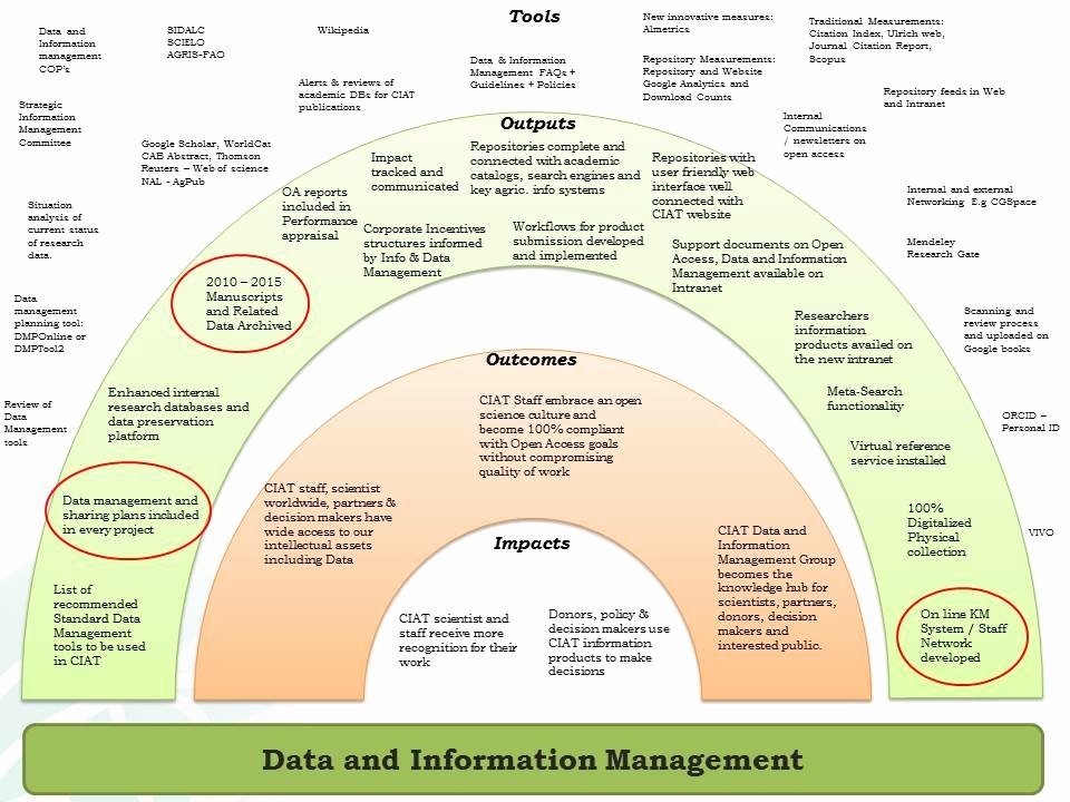 Data Management Plan Template New Knowledge Management Plan Template Gecce Tackletarts