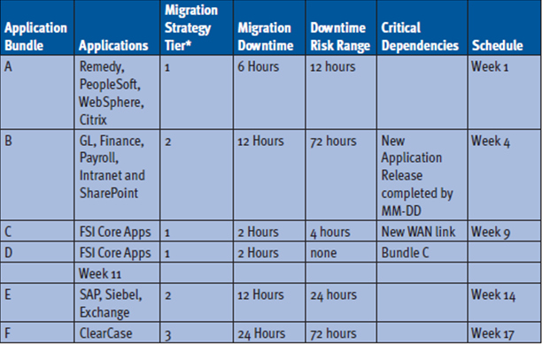 Data Migration Plan Template Fresh Best S Of Data Migration Project Plan Template Data
