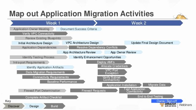 Data Migration Plan Template Inspirational Aws Migration Planning Roadmap