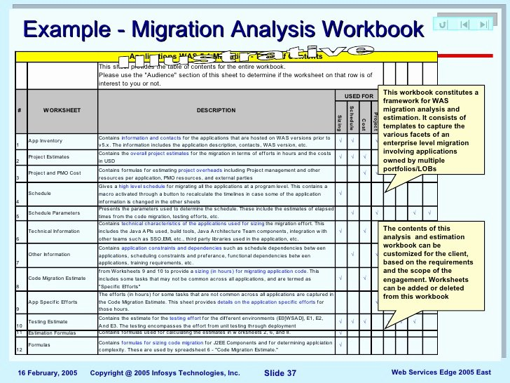 Data Migration Plan Template Inspirational De Missioning Project Plan Template Roadmap for