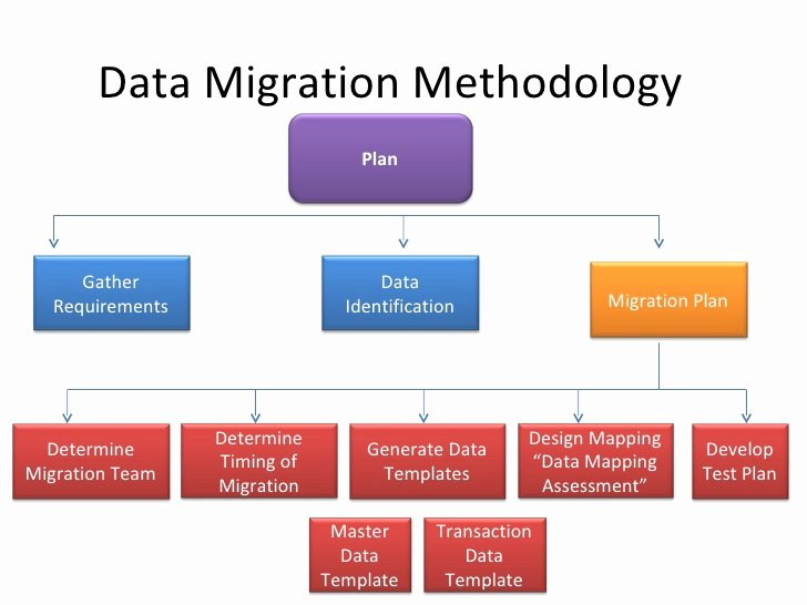 Data Migration Plan Template Lovely Data Migration Erp Ax