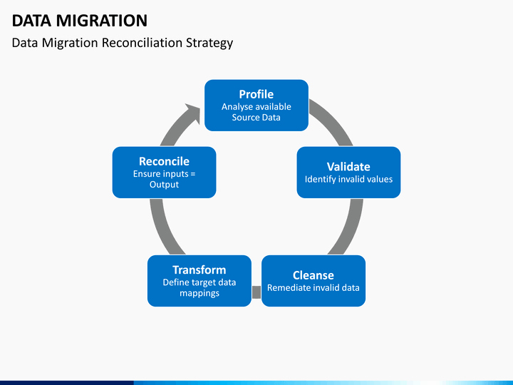 Data Migration Plan Template Lovely Data Migration Powerpoint Template