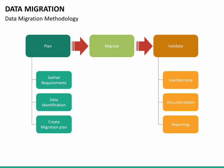 Data Migration Plan Template New Data Migration Powerpoint Template