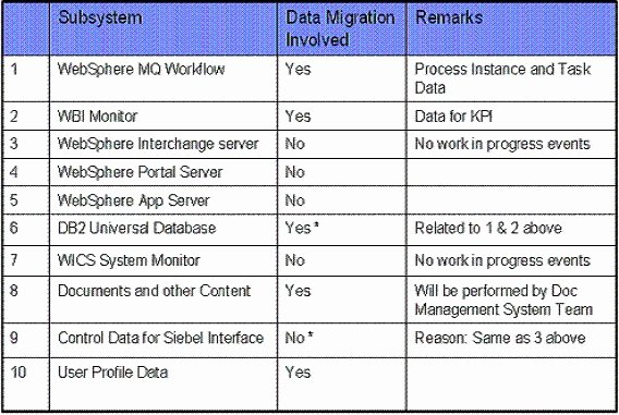 Data Migration Plan Template Unique Data Migration Plan to Pin On Pinterest Pinsdaddy