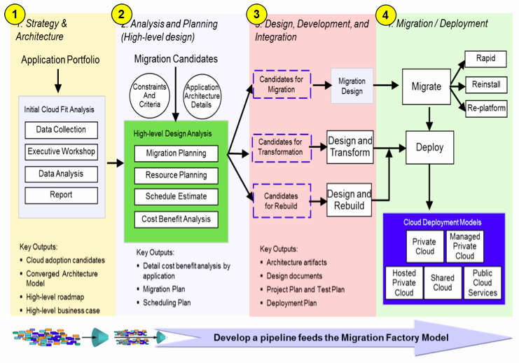 Data Migration Plan Template Unique Four Steps to Identify and Relocate An Application