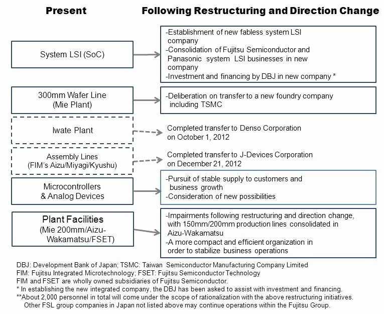 Department Reorganization Plan Template Fresh 22 Of Business Reorganization Proposal Template