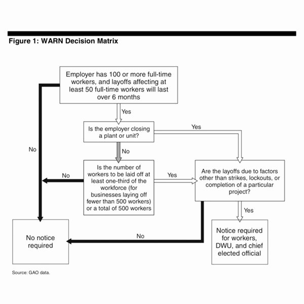 Department Reorganization Plan Template Lovely Fundamentals Of Human Resources Strategic Planning Sample