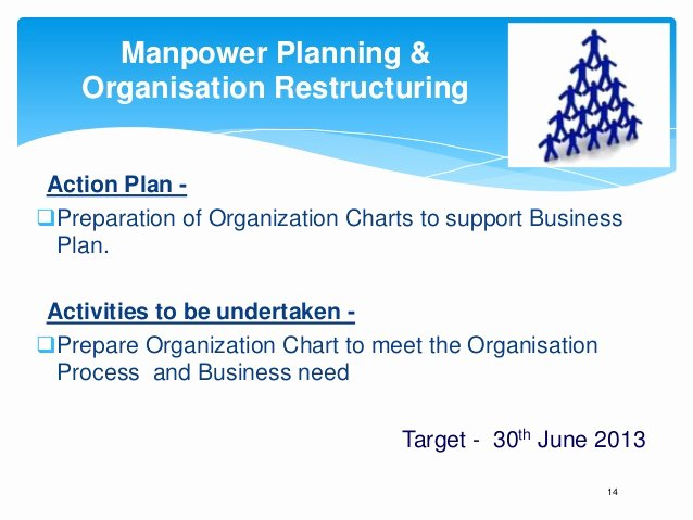 Department Reorganization Plan Template Unique Annual Business Plan Hr Template Play This In Slide Show