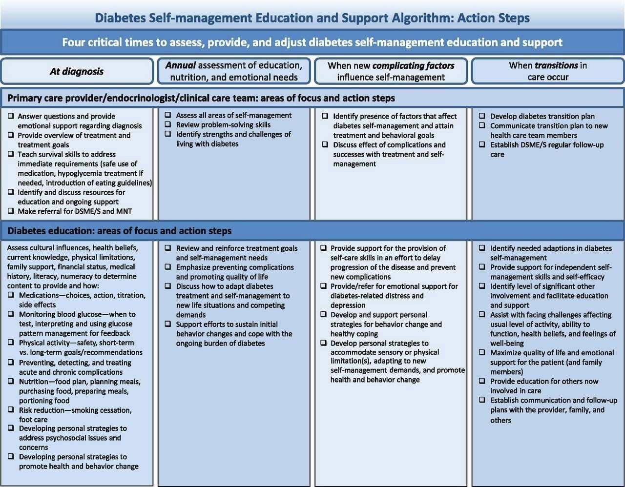 Diabetes Care Plan Template Elegant Elegant Counseling Treatment Plan Template