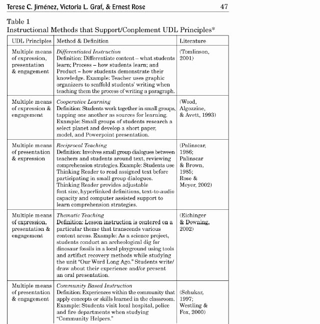 Differentiated Lesson Plan Template Elegant Madeline Hunter Lesson Plan Template Example – Emergent