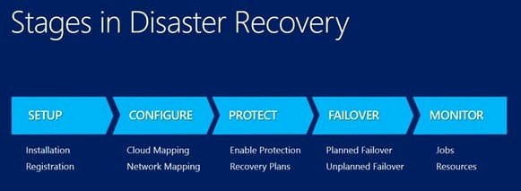Disaster Recovery Plan Template Beautiful Protect Your It Infrastructure with This Server Disaster