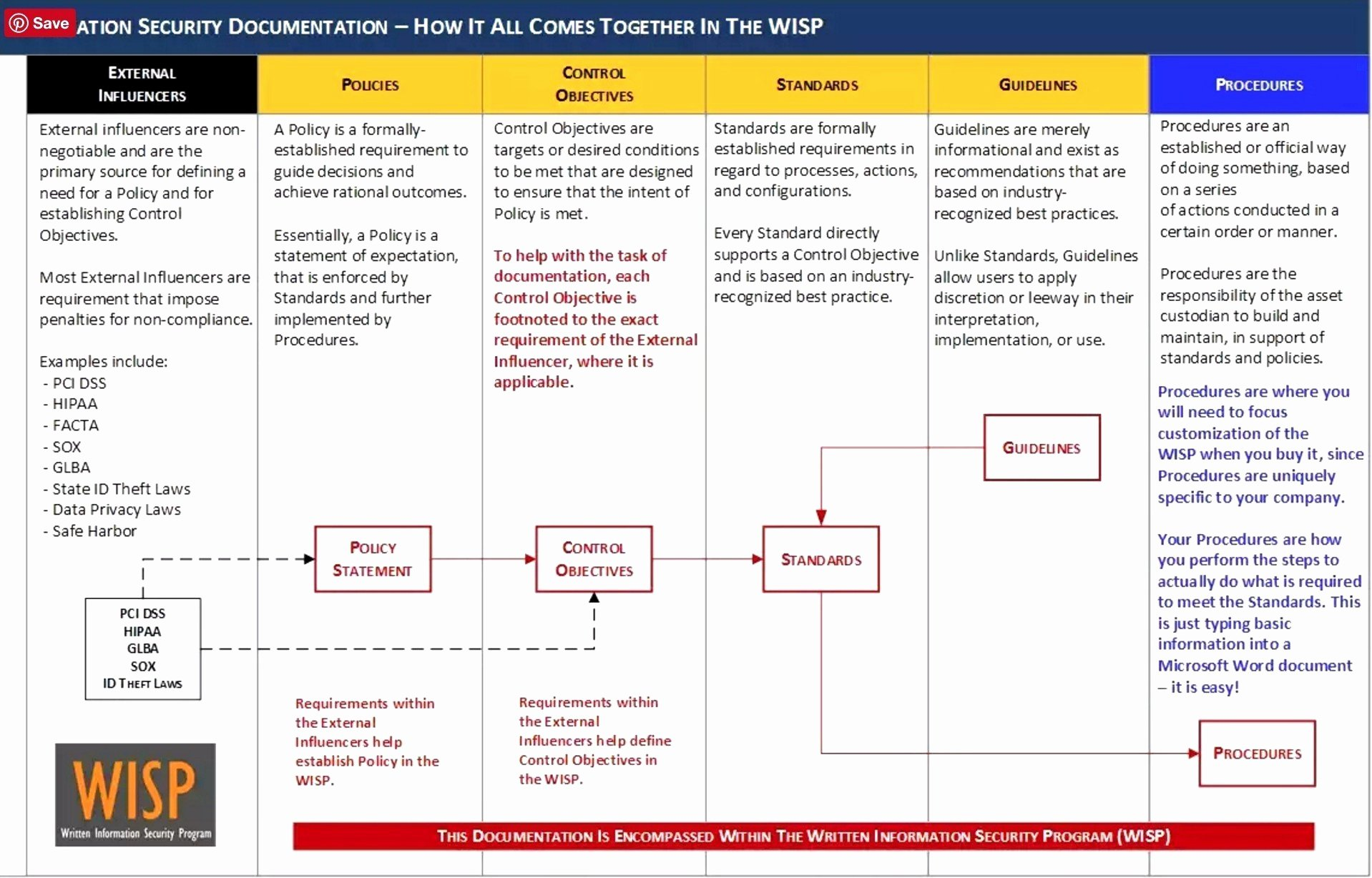 Disaster Recovery Plan Template Nist Awesome Disaster Recovery Standards
