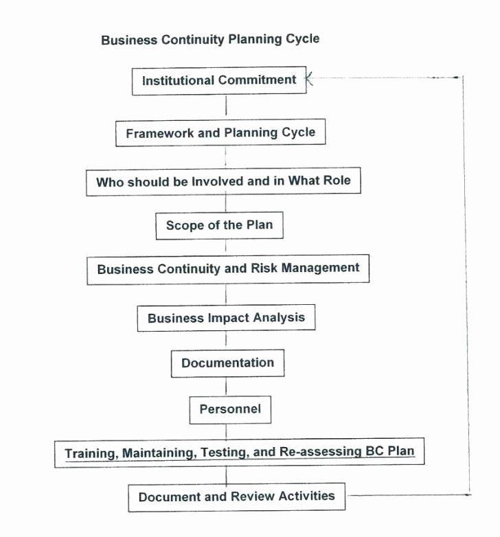 Disaster Recovery Plan Template Nist Fresh Business Continuity and Disaster Recovery Plan Template