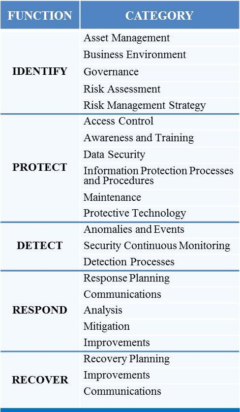 Disaster Recovery Plan Template Nist Inspirational the Nist Cybersecurity Framework and the Ftc Regulatory