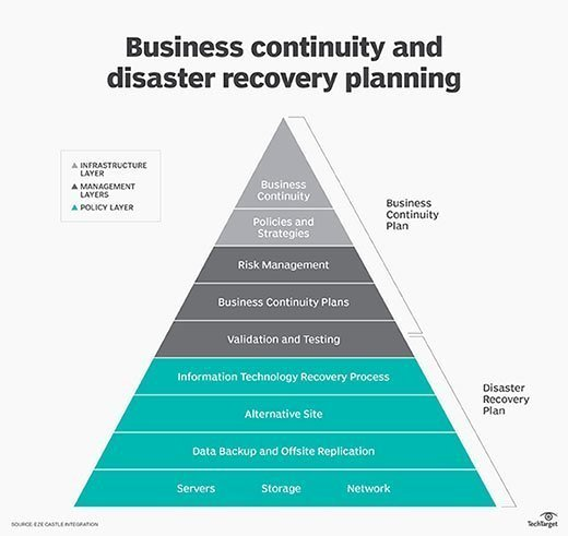 Disaster Recovery Plan Template Nist Inspirational What is Business Continuity Definition From Whatis