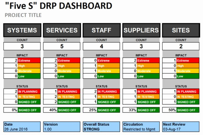 Disaster Recovery Plan Template Nist Unique Call Center Disaster Recovery Plan Template Templates
