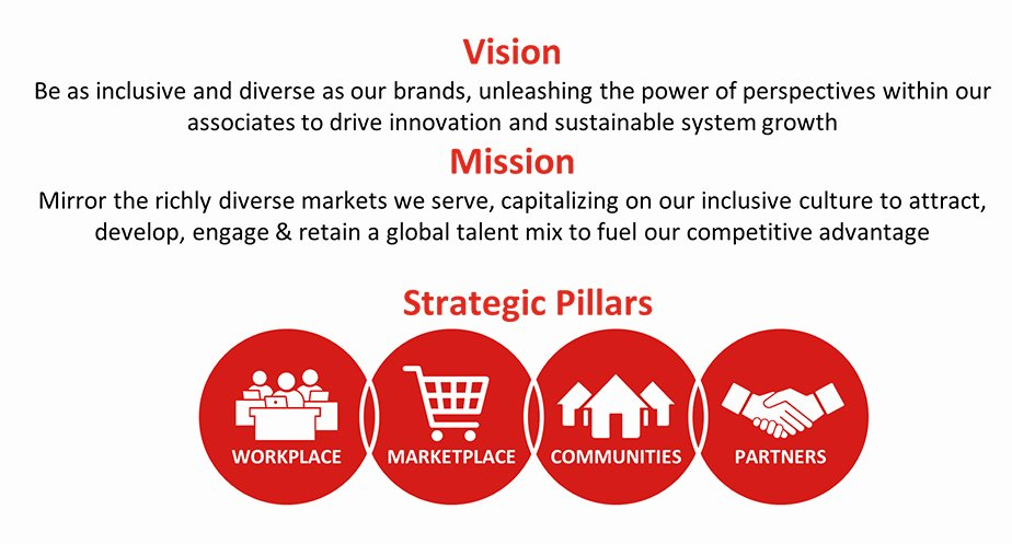 Diversity and Inclusion Plan Template Best Of Download the Coca Cola Pany Mitment