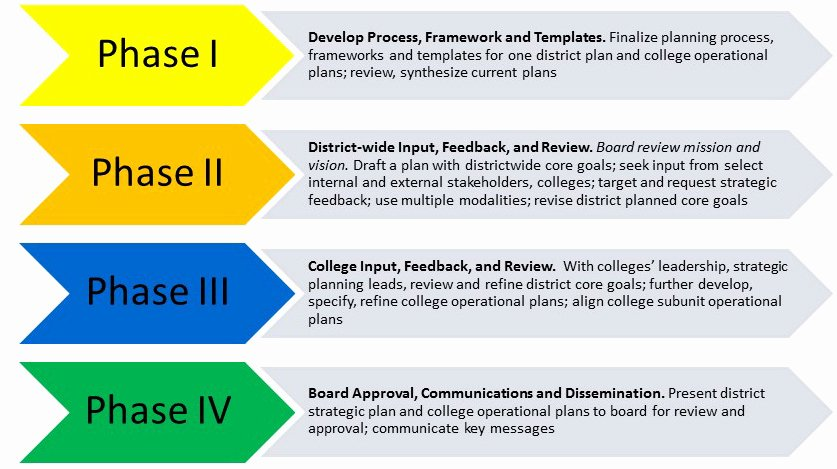 Diversity and Inclusion Plan Template Inspirational District Wide Strategic Plan • Seattle Colleges
