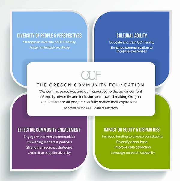 Diversity and Inclusion Plan Template Inspirational Ocf S Mitment to Equity Diversity and Inclusion Edi