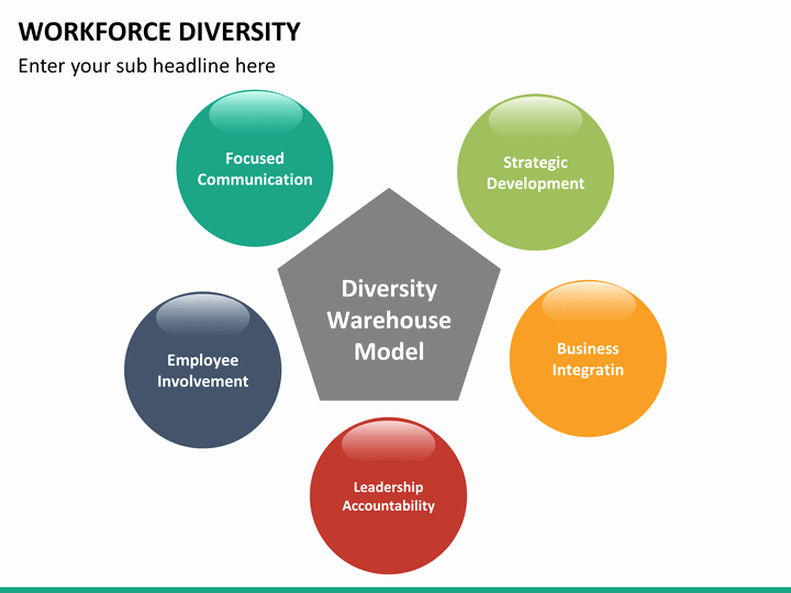 Diversity and Inclusion Plan Template Lovely Workforce Diversity Powerpoint Template