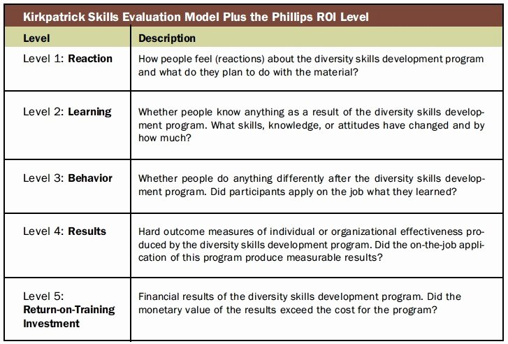 Diversity and Inclusion Plan Template New Diversity Training Evaluation How Does Your Initiative