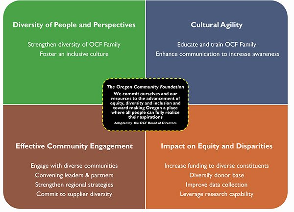 Diversity and Inclusion Plan Template New Ocf S Mitment to Equity Diversity and Inclusion Edi