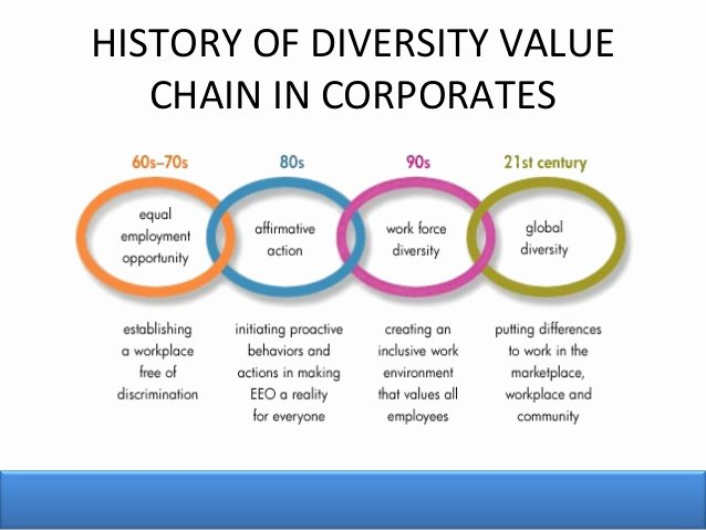 Diversity Strategic Plan Template Beautiful Workplace Diversity Plan Example