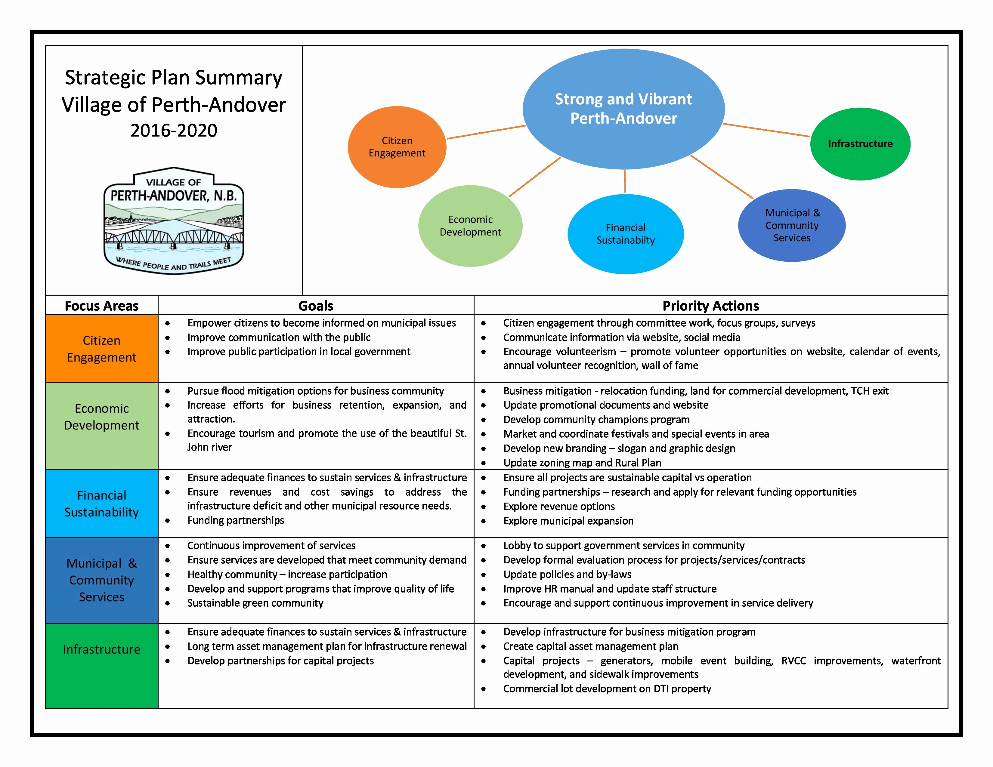 Diversity Strategic Plan Template Best Of Strategic Plan 2016 2020