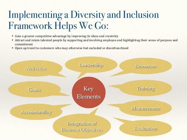 Diversity Strategic Plan Template Elegant We Go Diversity and Inclusion Framework