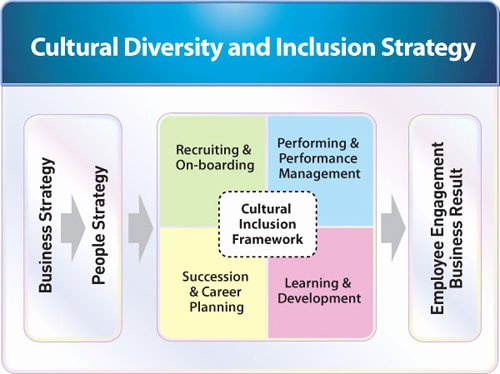 Diversity Strategic Plan Template Lovely Multicultural Business Services