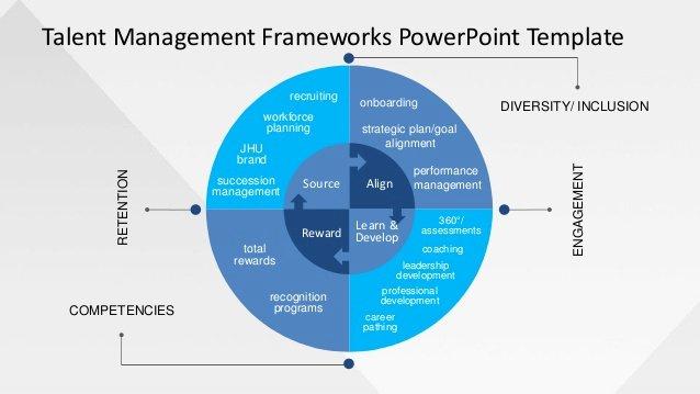 Diversity Strategic Plan Template Luxury Slidemodel Talent Management Frameworks Powerpoint