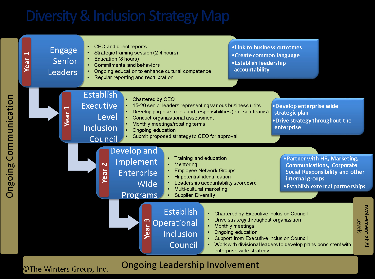 Diversity Strategic Plan Template Unique Developing Sustainable Diversity & Inclusion Strategies
