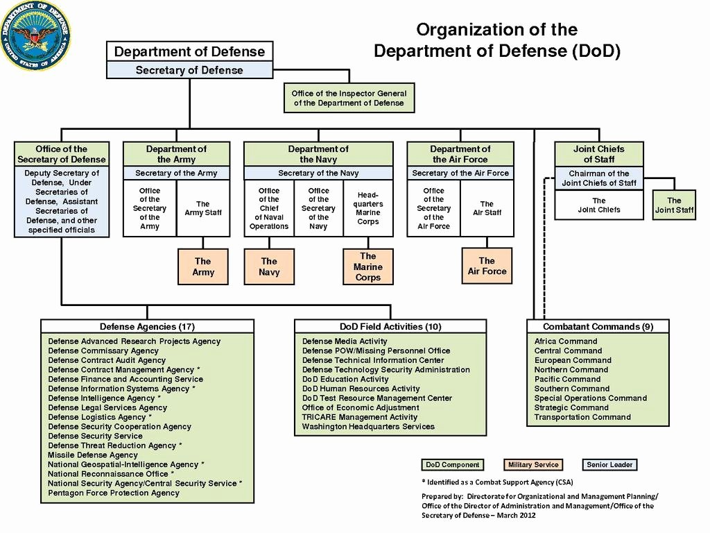 Dod System Security Plan Template Awesome File Dod organization March 2012 Pdf Wikimedia Mons