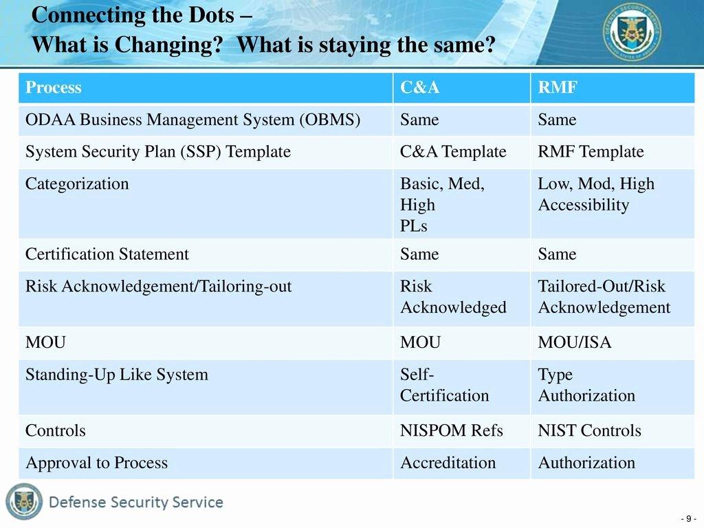 Dod System Security Plan Template Elegant Defense Security Service Risk Management Framework Rmf