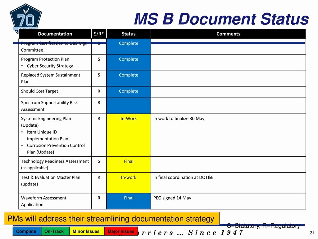 Dod System Security Plan Template Luxury This Template is for Guidance Ppt