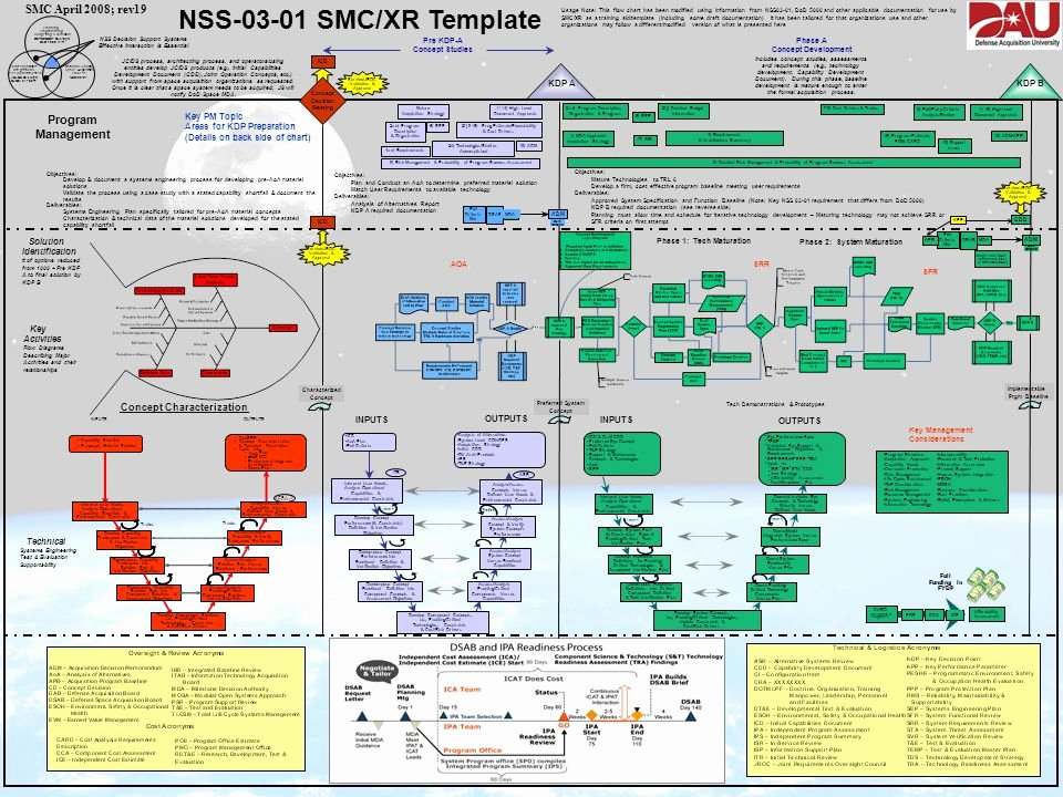 Dod System Security Plan Template New Nss Smc Xr Template Smc April 2008 Rev19 Program