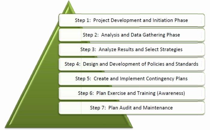Donor Stewardship Plan Template Fresh Donor Stewardship Plan Template Templates Resume