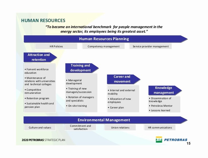 Ecommerce Business Plan Template Awesome Business Plan Human Resources Plan Sample