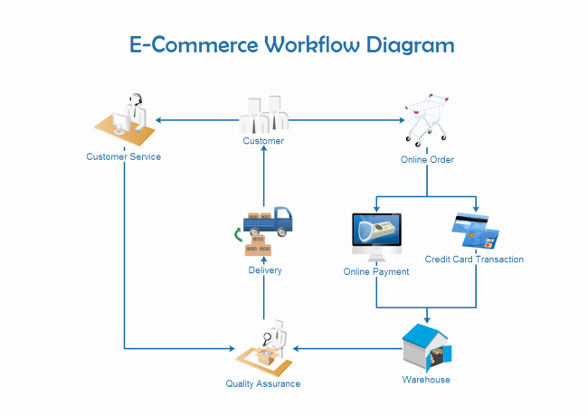 Ecommerce Business Plan Template Fresh Examples Sales Workflow