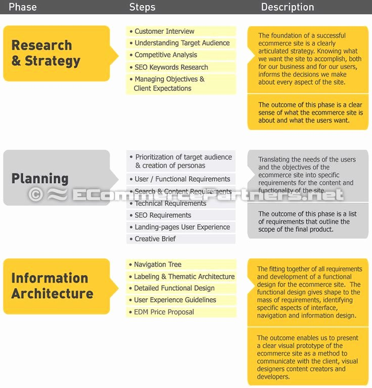 Ecommerce Business Plan Template Lovely E Merce Requirements Specification Ers