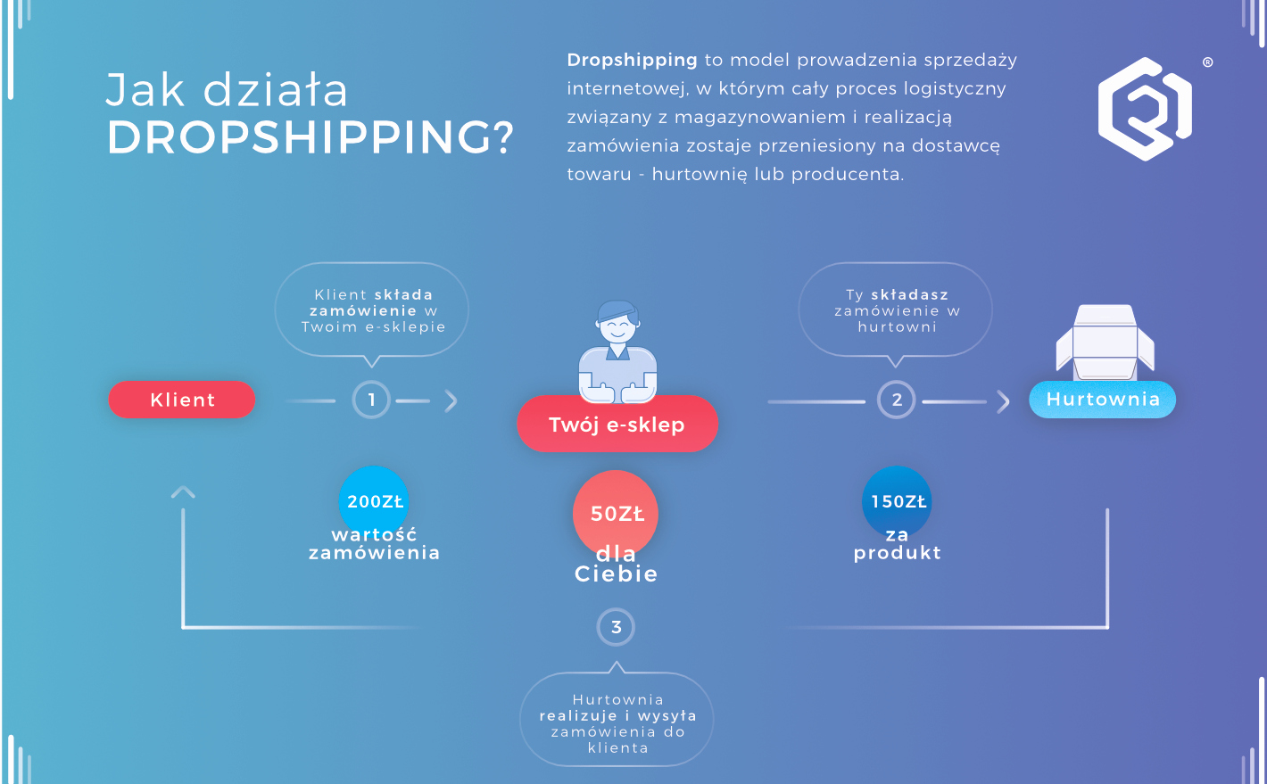 Ecommerce Business Plan Template Luxury Na Czym Polega Dropshipping