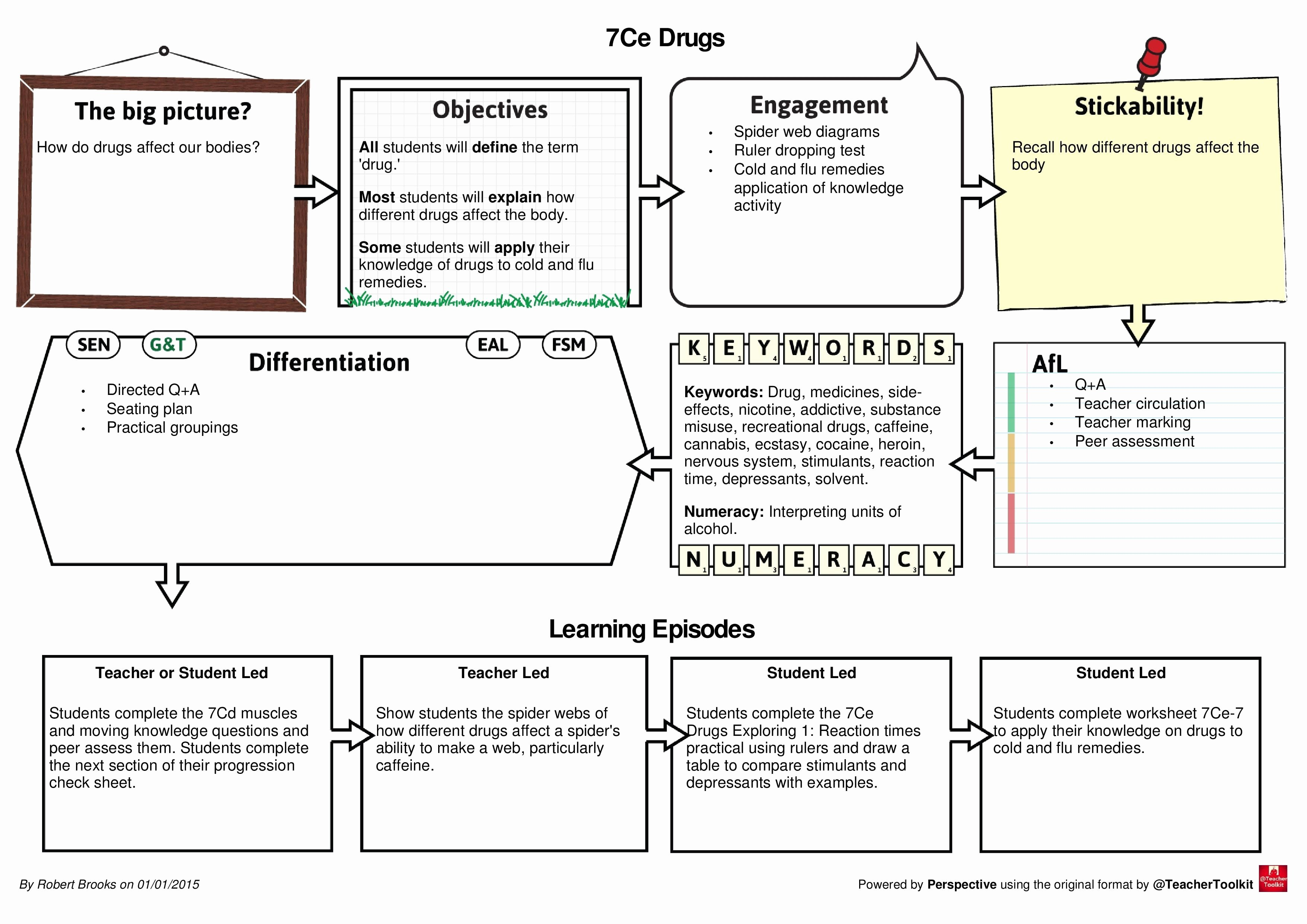 Edtpa Lesson Plan Template 2017 New Lesson Plan format New