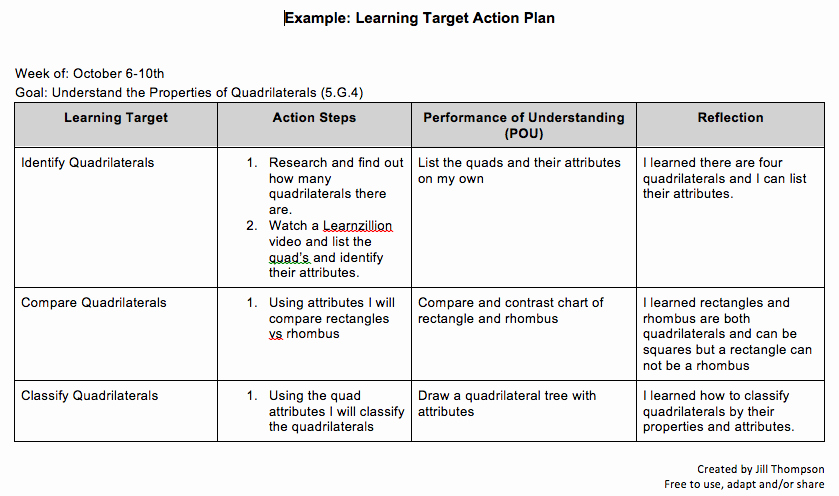 student created learning tar action plan