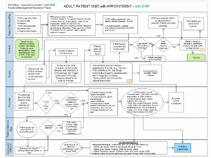 Ehr Implementation Plan Template Awesome Ehr Implementation Plan Presentation