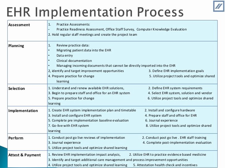 Ehr Implementation Plan Template Inspirational Ehr Implementation Plan Template to Pin On